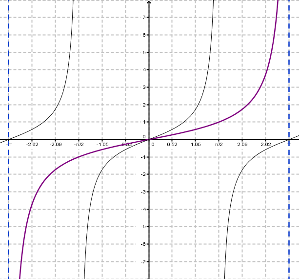 how to find the horizontal stretch of a function