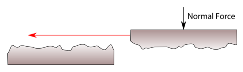 Sliding the two blocks over each other will result in frictional force between the two surfaces