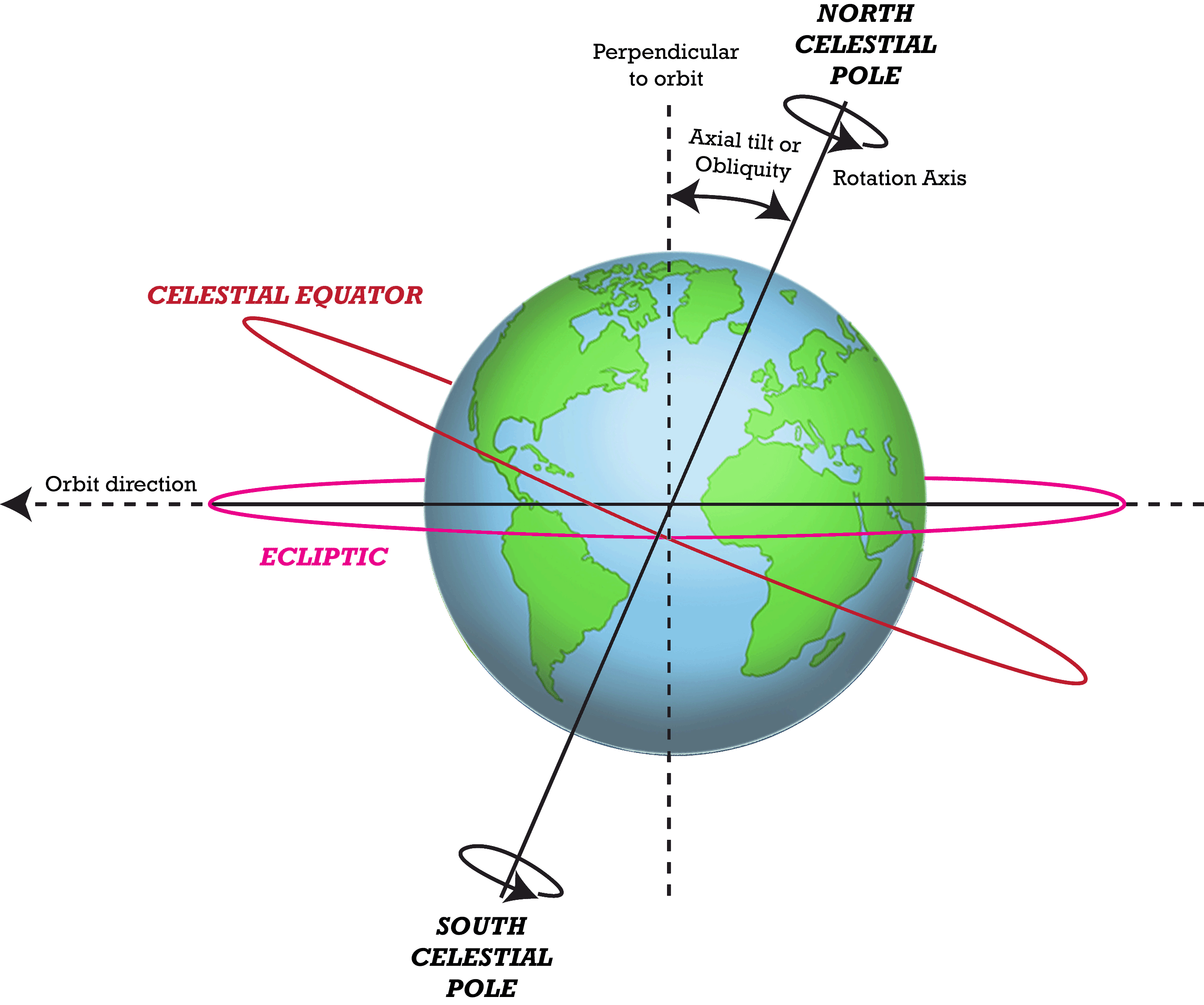 Earths motion in space gr 4 5 read user generated earths seasons advanced topic pooptronica