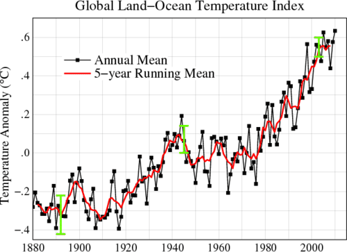 Graph showing rising global average annual temperatures