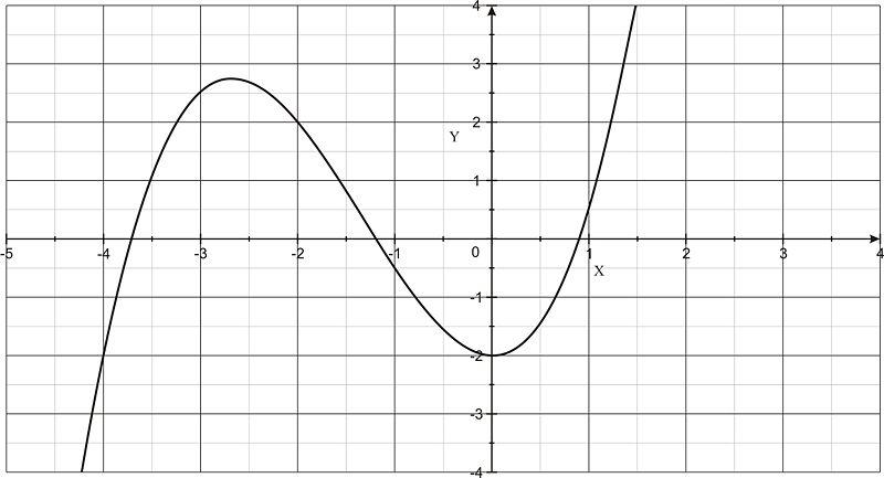 Increasing and decreasing functions | CK-12 Foundation