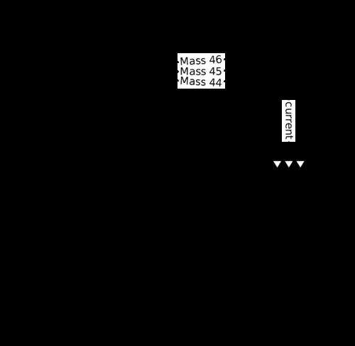 Schematic of a mass spectrometer