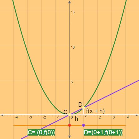 Slope of the Tangent and Secant Lines