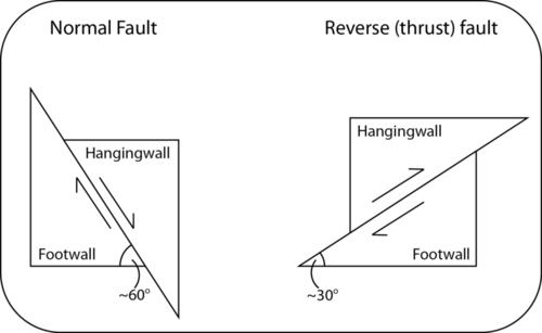 Diagram of a reverse and normal fault