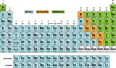 Modern Periodic Table Ask Answer Learn Table