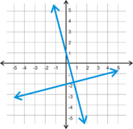 Perpendicular Lines in the Coordinate Plane