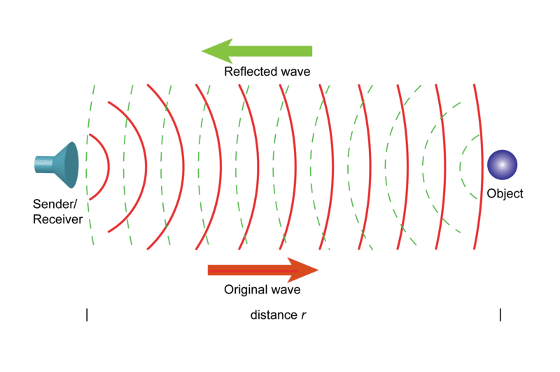 Reflected Wave