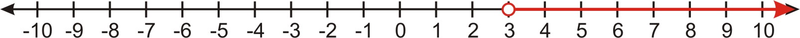 Inequality Expressions