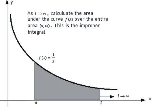 Improper Integrals: Integrating Over Infinite Limits