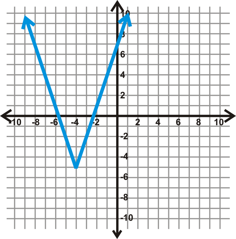 how to find the domain on a graphing calculator