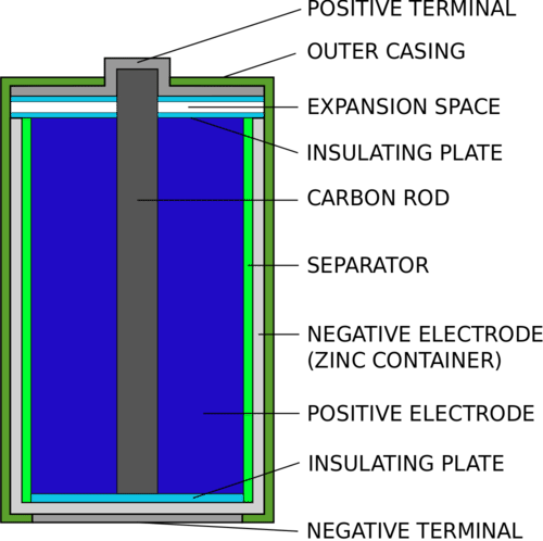 Structure of a zinc carbon dry cell