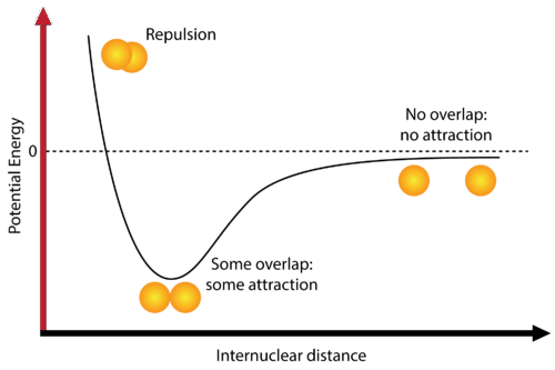 Potential energy of two hydrogen atoms based on distance