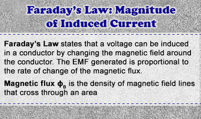 Faraday's Law: Magnitude of Induced Current - Overview
