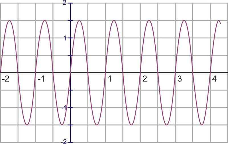 Amplitude Period And Frequency Read Trigonometry Ck 12