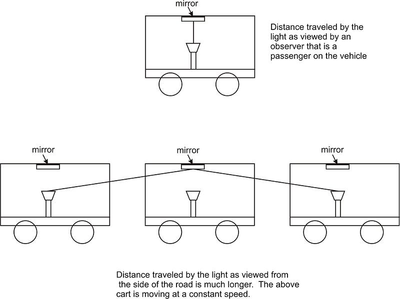Diagrams of distance traveled by light