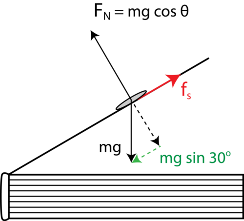 Inclined planes ck 12 foundation figure 4 ccuart Image collections