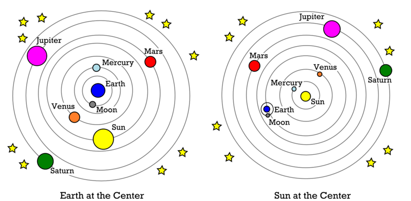 Geocentric model and heliocentric model of the solar system