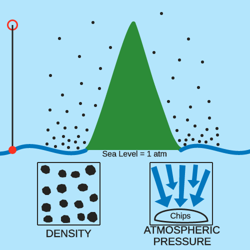 Pressure and Density of the Atmosphere