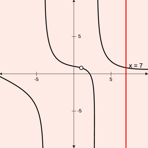 Vertical Asymptotes: Finding the Undefined