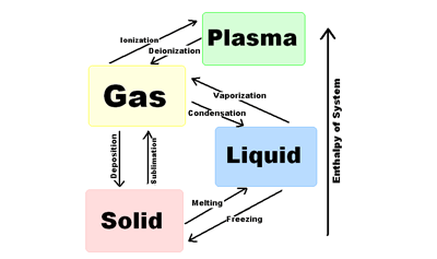 Specific Heat and Phase Change Discussion Questions