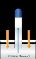 Diagram of a barometer
