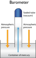 Diagram of a barometer