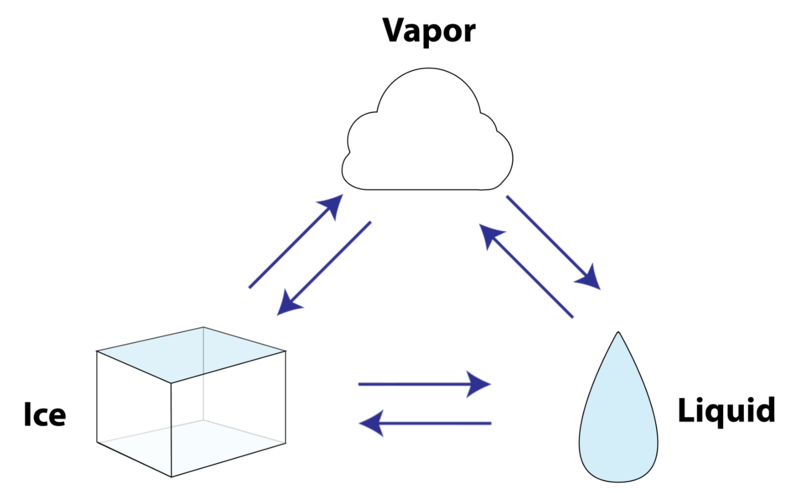 States Of Matter Diagram Worksheet - Wiring Diagram For Light Switch •