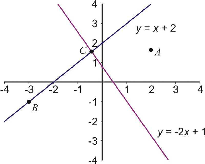Solución de sistemas de ecuaciones lineales: método gráfico