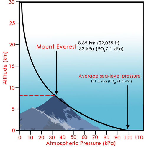Chart of atmospheric pressure in relation to altitude
