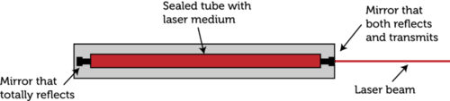Schematic of a laser