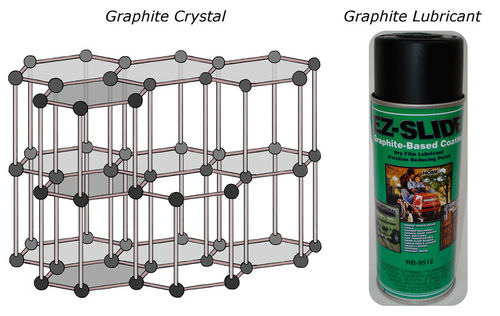 Structure and uses of graphite
