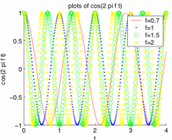 Plot of cosines at different frequencies.