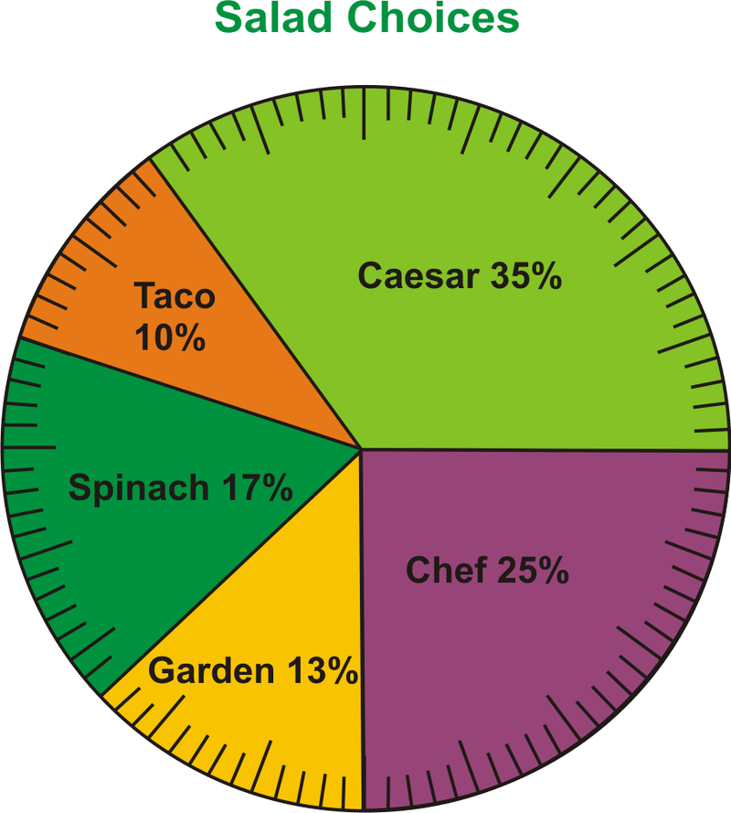 ... With The Following Pie Chart To Represent The Results Of A Recent  Survey That He Conducted Of The Townu0027s People. The Survey Asked The  Question,