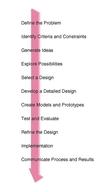 A design process.