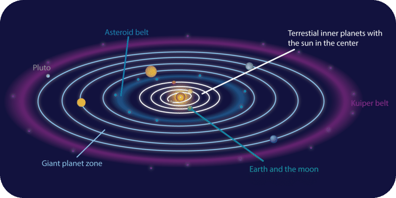 Earth and the other planets in the solar system make elliptical orbits around the Sun