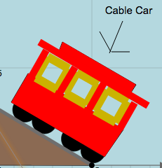 Slope-Intercept Form of Linear Equations: Cable Car Mountain Slope