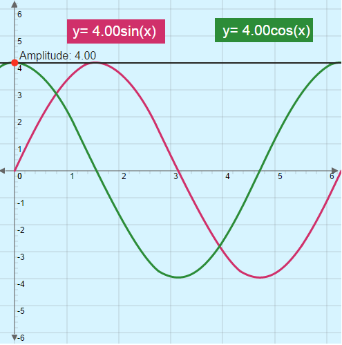 Sine Graph and Cosine Graph: Changing Amplitude