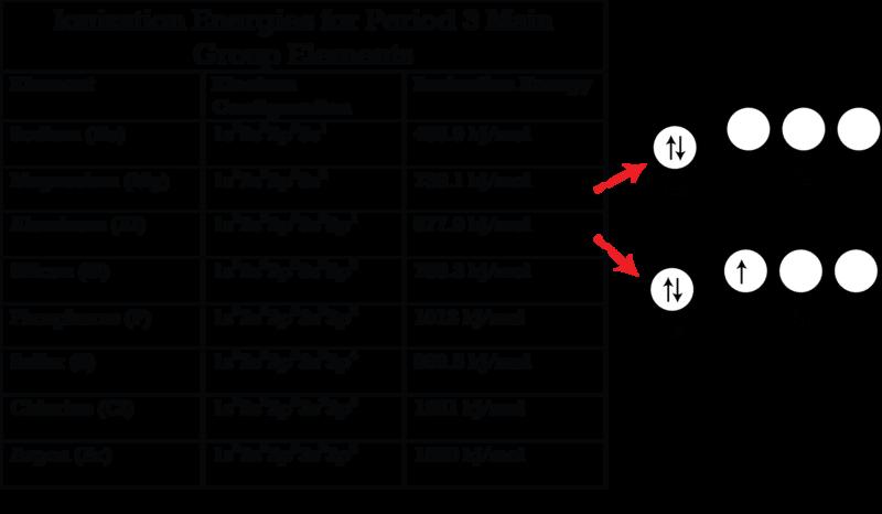 Periodic Trends in Ionization Energy – Ionization Energy Worksheet