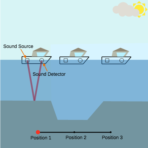 Seafloor: Sonar Boats