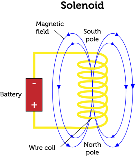 Schematic of a solenoid