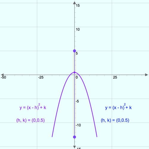 Parabolas with any Vertex: Graph for Parabolas With Vertex at (0,0)