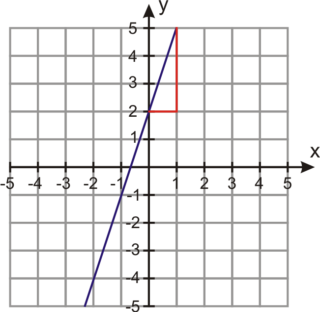 Linear Equations in PointSlope Form – Point Slope Form Worksheet with Answers