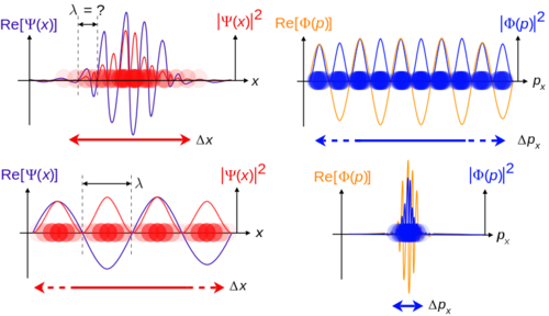 Wave-Particle Theory Practice