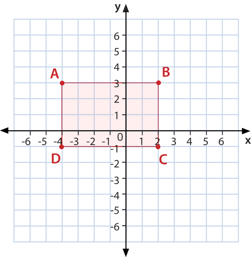 Polygon Classification In The Coordinate Plane Ck 12 Foundation