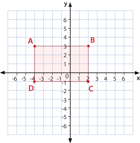 Polygons in the Coordinate Plane (MCC6.G.3)