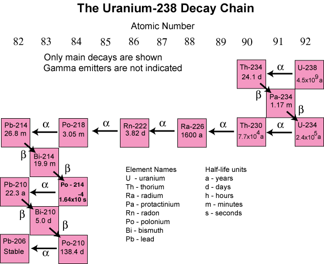 Decay chain of Uranium-238