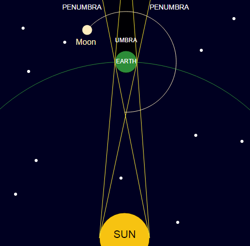 Lunar Eclipses: Umbra and Prenumbra