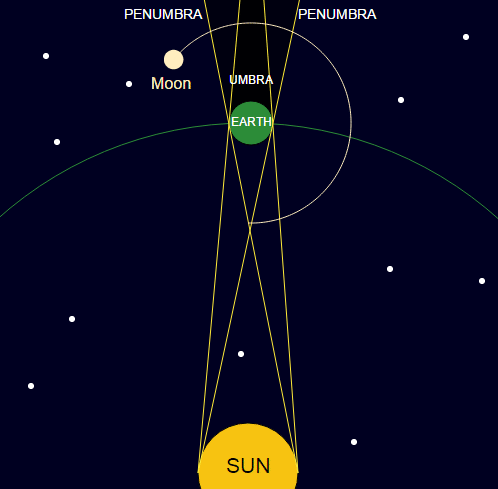 Lunar Eclipses: Umbra and Penumbra