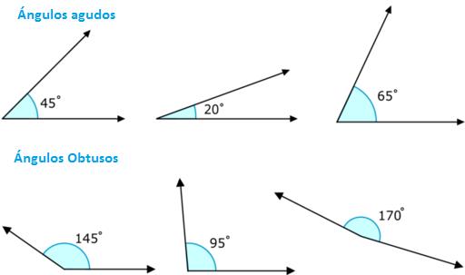 la mayora de los ngulos son agudos u obtusos sin embargo hay dos tipos de ngulos con medidas exactas un ngulo recto mide exactamente