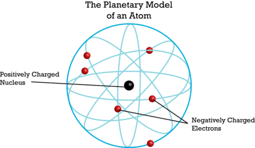 Rutherfords atomic model ck 12 foundation rutherfords planetary model ccuart Choice Image